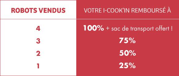 4 ROBOT VENDUS, votre i-Cook'in remboursé à 100% + sac de transport offert !